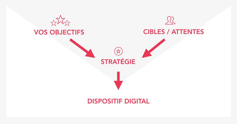 Stratégie marketing digitale : principe de recommandation stratégique digitale