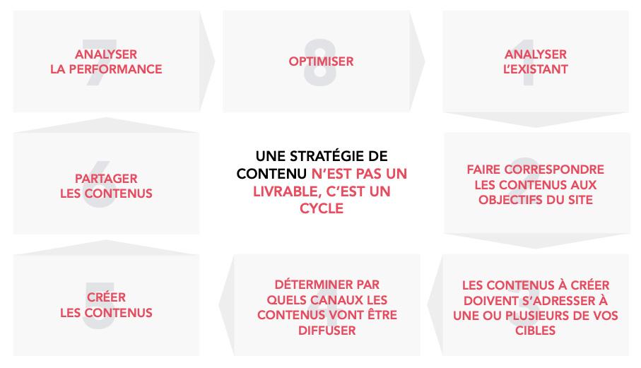 Une stratégie de contenus n'est pas un livrable, c'est un cycle